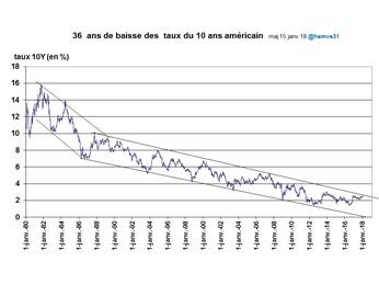 La fin d'une époque : 36 ans de baisse ininterrompue des taux