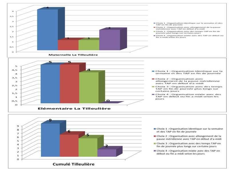 Résultats sondage rythme scolaire