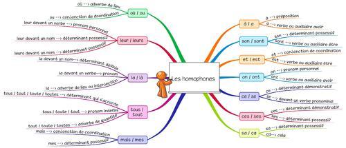 Leçon O12 Les homophones grammaticaux