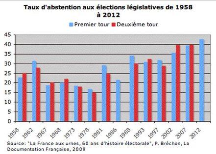 Le vote obligatoire : une réponse face à l'abstention ?