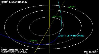 panstarrs-orbite.png