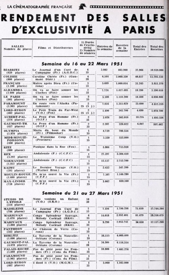 BOX OFFICE PARIS DU 16 MARS 1951 AU 22 MARS 1951