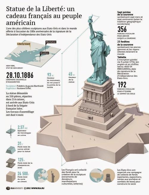 Patrimoine mondial de l'Unesco : La statue de la Liberté - Etats-Unis -