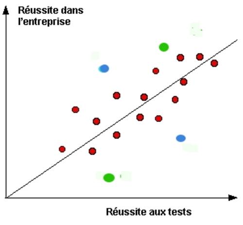 Les tests de recrutement (1) : pourquoi ?