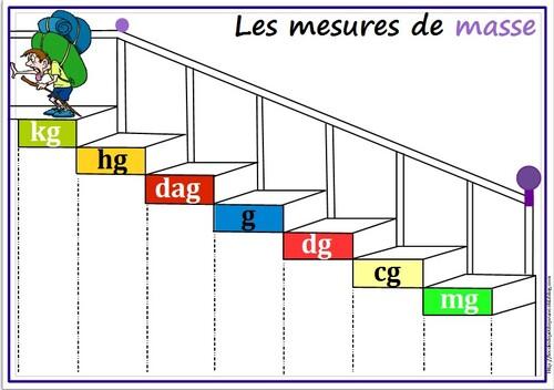 Escalier des mesures de masse