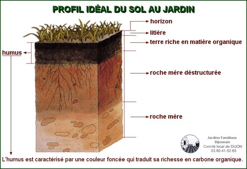 Jardin du carmel Atelier compost /lombricompost