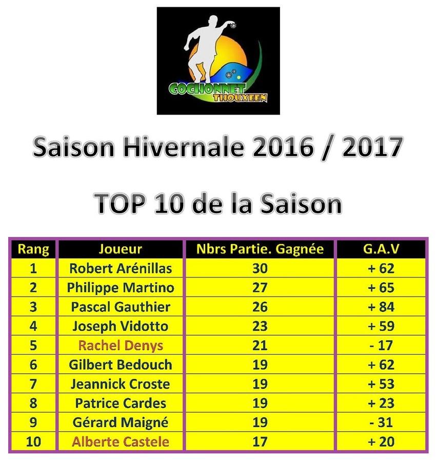 Les TOP  des Classements de l hivernal 2016/2017 à Thoux
