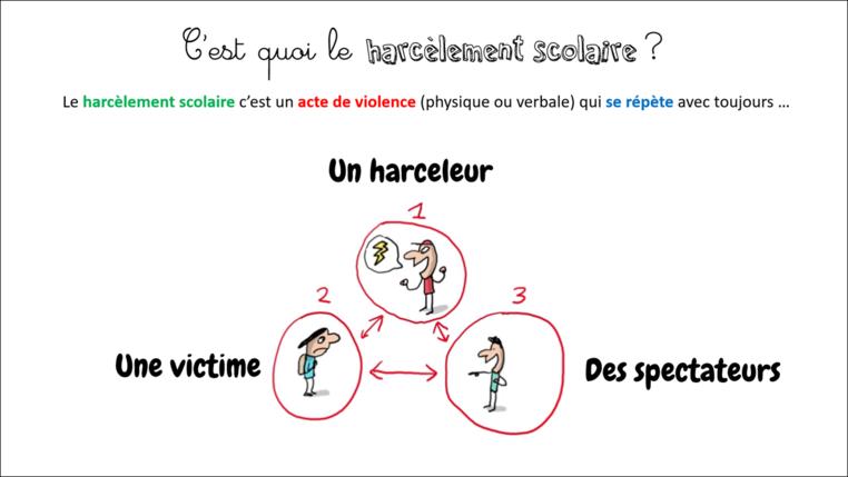 Agir contre le harcèlement scolaire