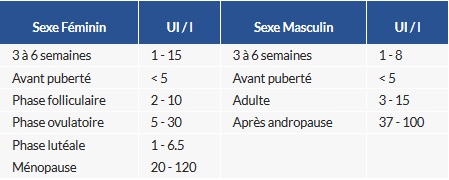 Hormone folliculostimulante (FSH)