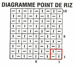 Diagramme point de riz