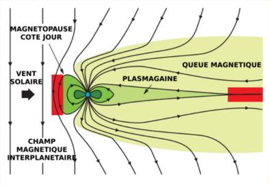 Les portails magnétiques (Star Gates)