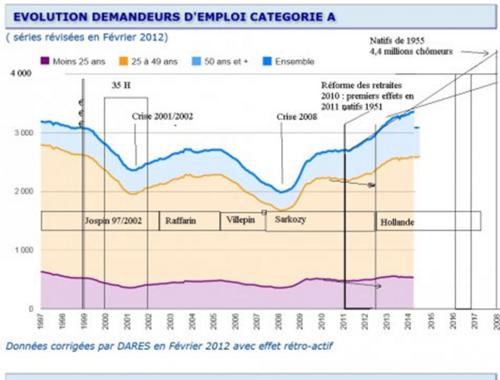 Attaques en règle contre les chômeurs
