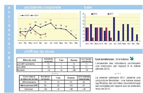 Nombre accidents corporels Tarn S1 2011