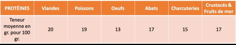 - G2 - Viandes-Poissons-Oeufs -