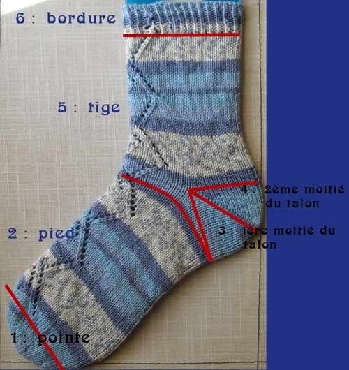 Tricoter ses chaussettes : Introduction