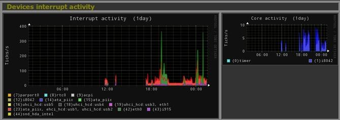 Monitorer son système avec Monitorix