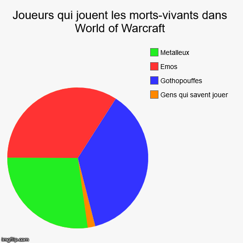 Les morts-vivants dans World of Warcraft