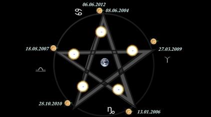 Le carré Uranus/Pluton du 15