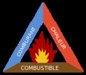 Principe de la combustion
