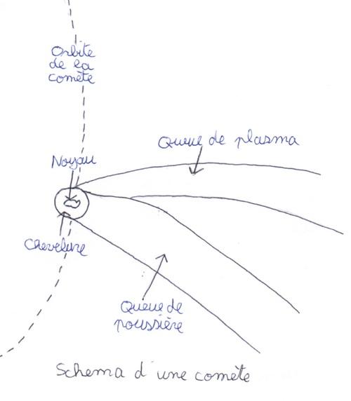Schéma d'une comète