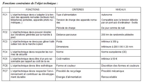 Environnement, fonctions, critères et niveaux de notre objet technique.