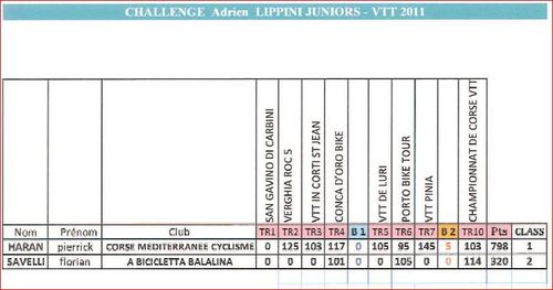 CHALLENGE CORSE 2011 VTT 1ADRIEN LIPPINI