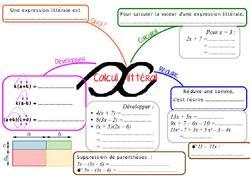 Carte mentale : Calcul littéral en 4ème