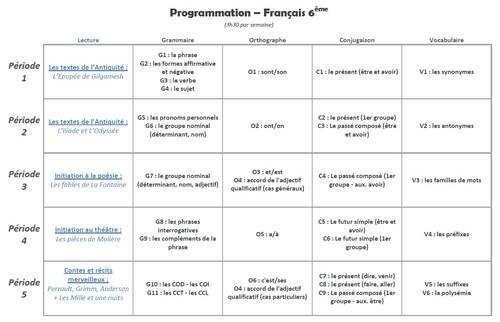 Programmation annuelle - 6ème SEGPA