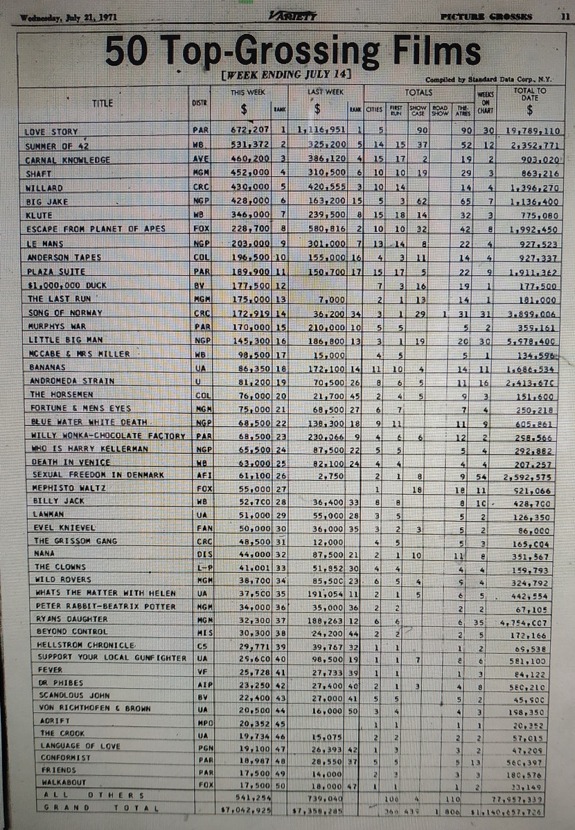 TOP 50 VARIETY JUILLET 1971