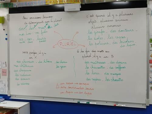 Les leçons dans notre classe