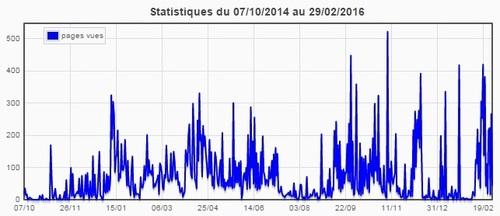 Statistiques du blog (février 2016)
