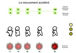 Mouvement ? mais lequel ?