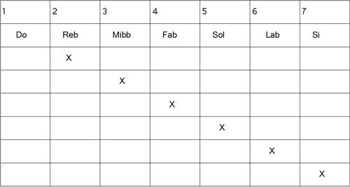 Construction gammes héxatoniques - Enigmatique mineur mode 7