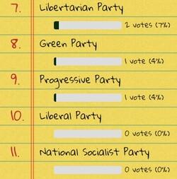 [GARDELAND] : Les socialistes favoris des élections générales de demain.