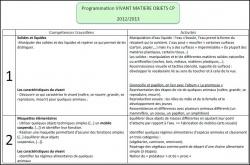 Progressions et programmations découverte du monde CP 2012/2013