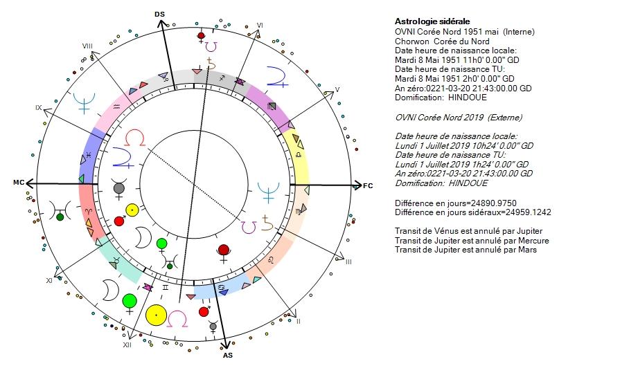 Juillet 2019, suivi - L'astrologie quantique
