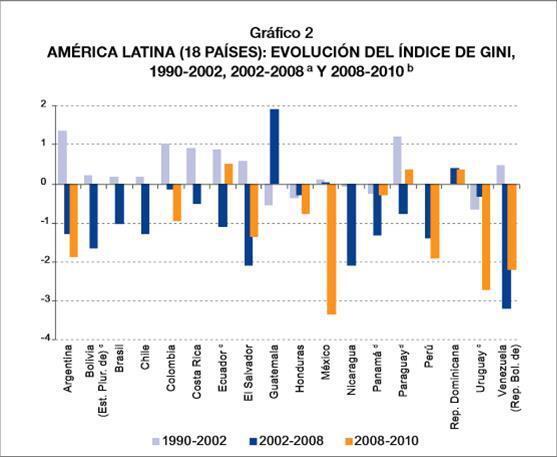 cepal_venezuela_chavez_upr_gini