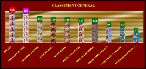 RESULTAT DU CLASSEMENT DISCO