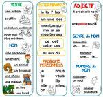 Support de mémorisation en grammaire dans Grammaire QVhqcWq4Ow8sDiXMGTEZOWd-RO0@150x141