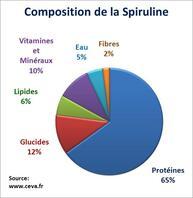 La Spiruline , l'algue bleue