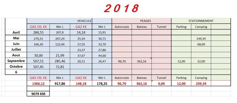 Bilan vacances 2018