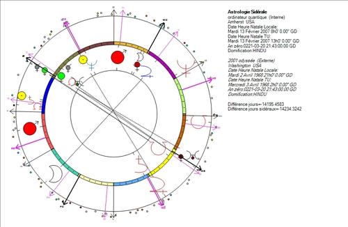 Ordinateurs, outils de Pluton et Uranus