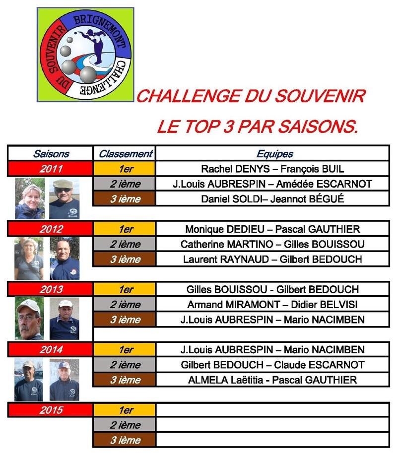CHALLENGE DU SOUVENIR 2015 A BRIGNEMONT