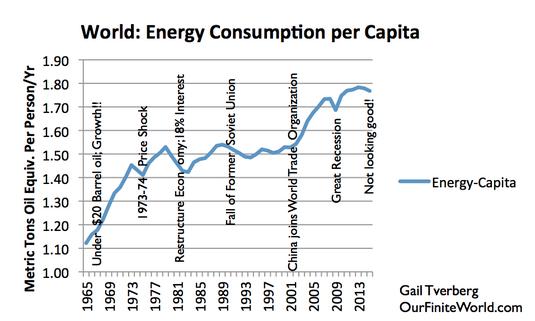 Figure 9. La consommation mondiale d'énergie par habitant, sur la base de BP Statistical Review, données mondiales de l'énergie 2015. Estimation pour 2015 et notes par G. Tverberg.