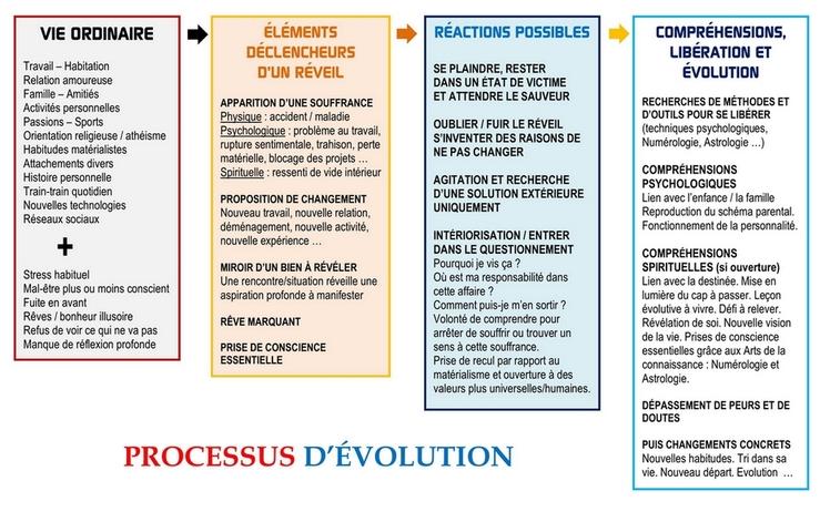 Processus d'évolution