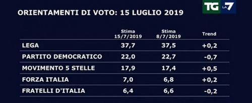 Crise politique en Italie… et dans l'Union européenne