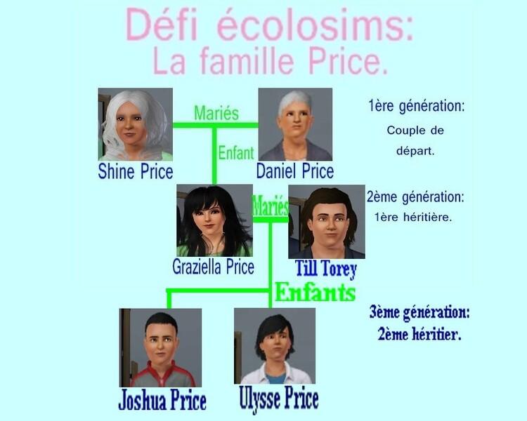 Challenge écolo: la famille Price. 2ème génération: 1ère héritière: Graziella.