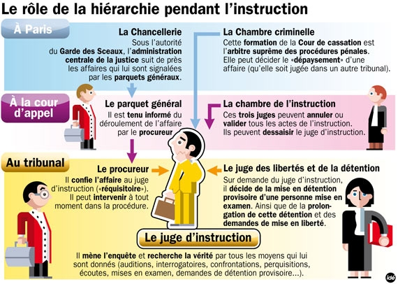 juge d'instruction,chambre de l'instruction,juridiction d'instruction,procédure instruction