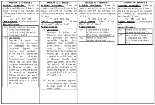 Détails Modules MHM 10, 11, 12 - CE1