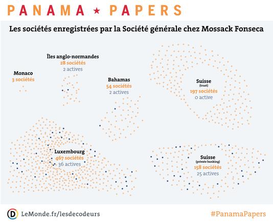 Les sociétés enregistrées par la Société générale chez Mossack Fonseca.